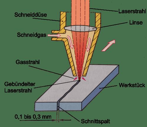 Funktionsweise von Laserschneiden bildlich dargestellt