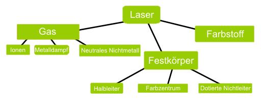 Einteilung in tabellarischer der einzelnen Lasertypen