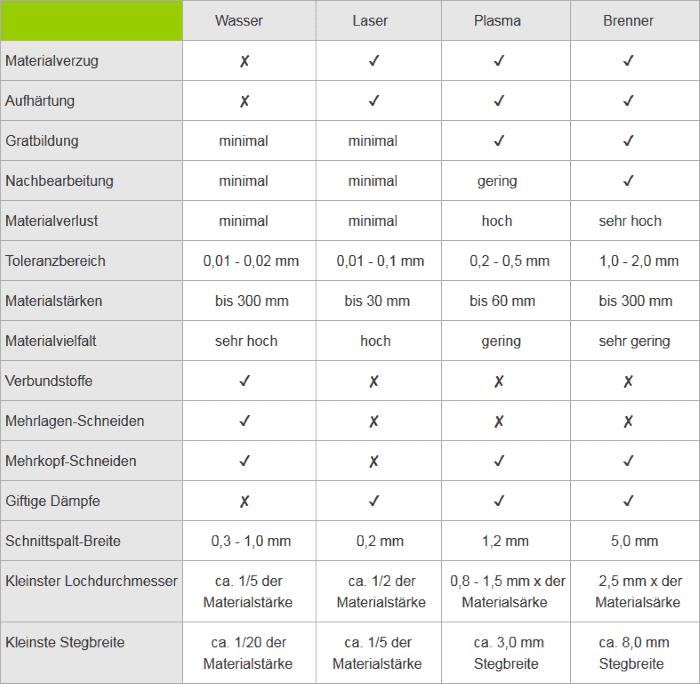 Vergleich der Schneidverfahren Laser, Wasserstrahl, Brenner und Plasma