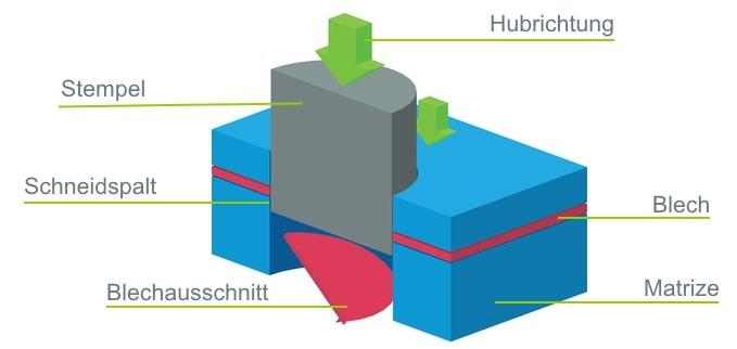 Darstellung mit Beschreibung des Fertigungsprozesses beim Stanzen